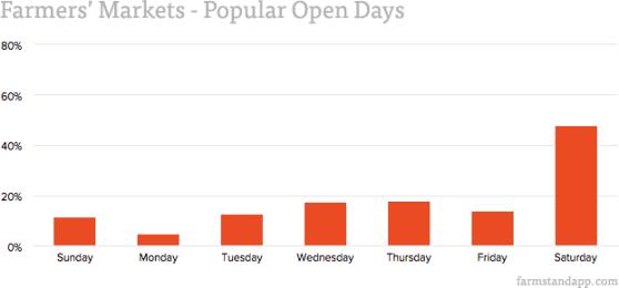 Farmers' Markets - Popular Open Days