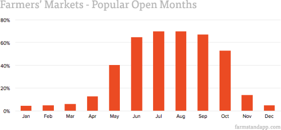 Farmers' Markets - Popular Open Months